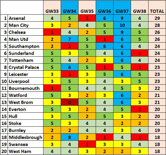 FPL Fixture Difficulty - Gameweek 33 Onwards