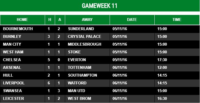 Gameweek 11 - 2016/17