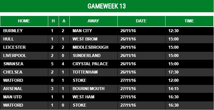 Gameweek 13 - 2016/17
