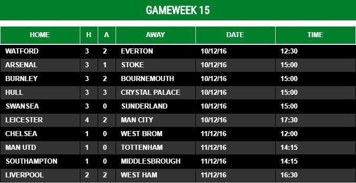 Gameweek 15 - 2016/17