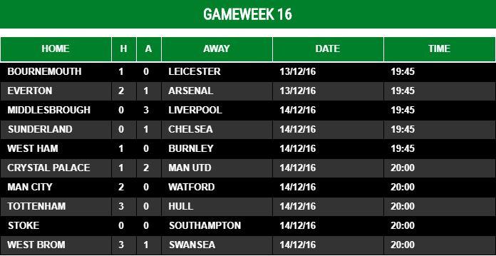 Gameweek 16 - 2016/17
