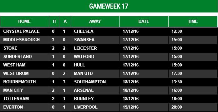 Gameweek 17 - 2016/17