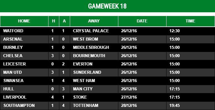 Gameweek 18 - 2016/17