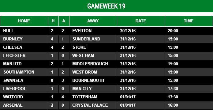 Gameweek 19 - 2016/17