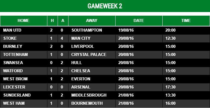 Gameweek 2 - 2016/17