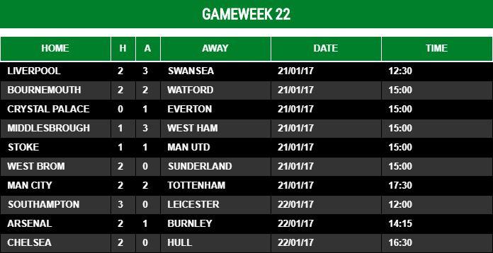 Gameweek 22 - 2016/17