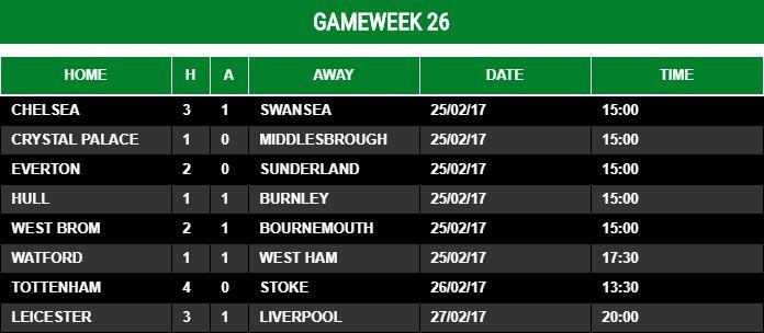 Gameweek 26 - 2016/17
