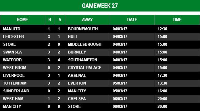 Gameweek 27 - 2016/17