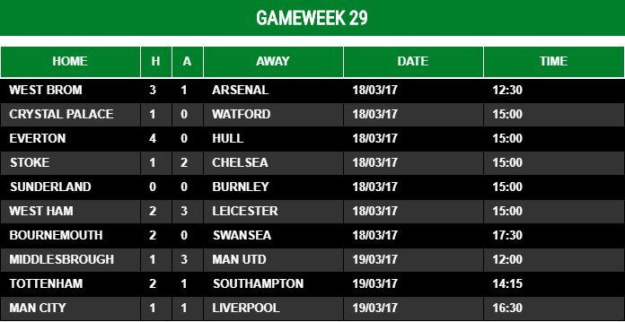 Gameweek 29 - 2016/17