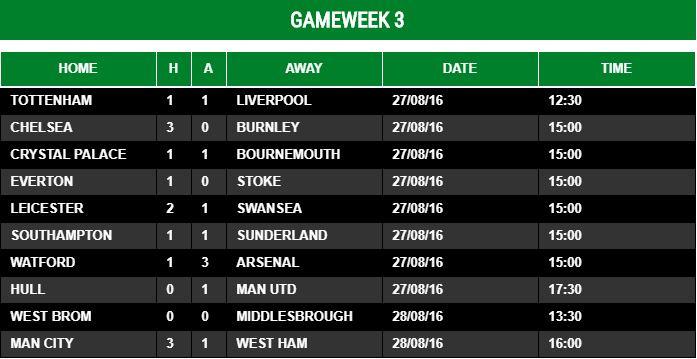 Gameweek 3 - 2016/17