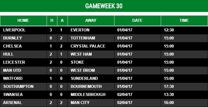 Gameweek 30 - 2016/17