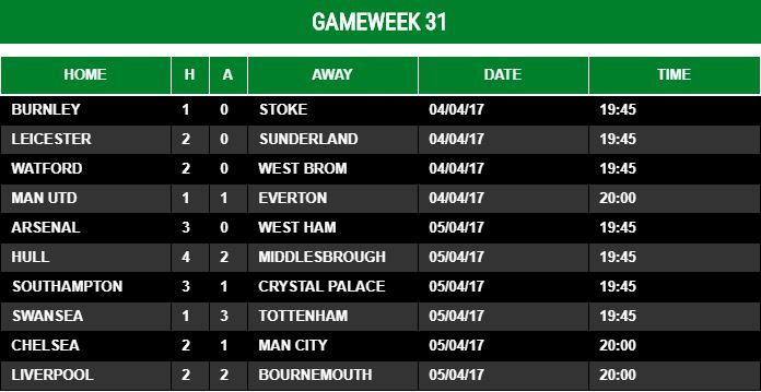 Gameweek 31 - 2016/17