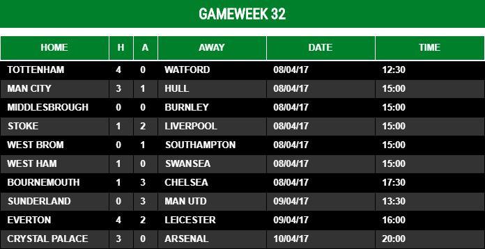 Gameweek 32 - 2016/17