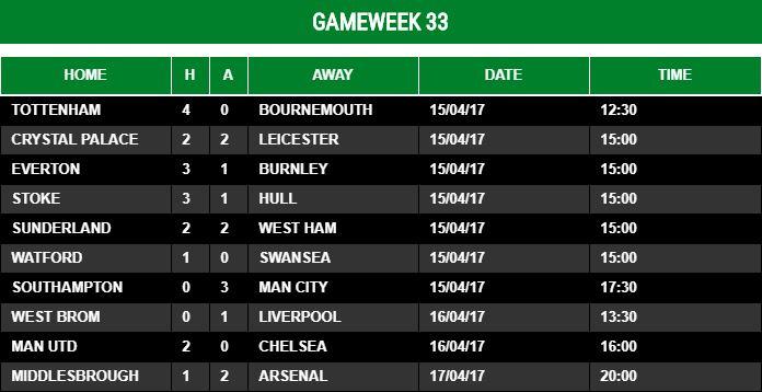 Gameweek 33 - 2016/17