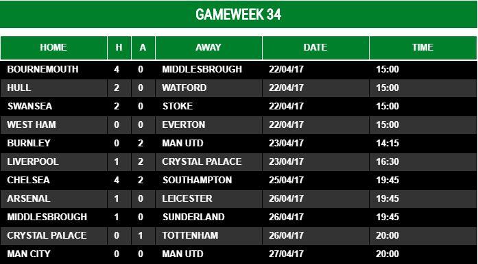 Gameweek 34 - 2016/17