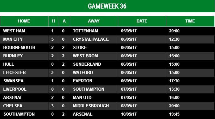 Gameweek 36 - 2016/17