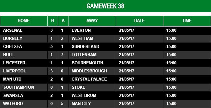 Gameweek 38 - 2016/17