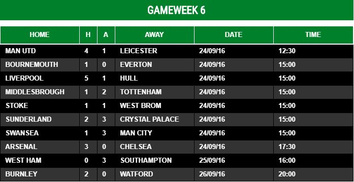 Gameweek 6 - 2016/17
