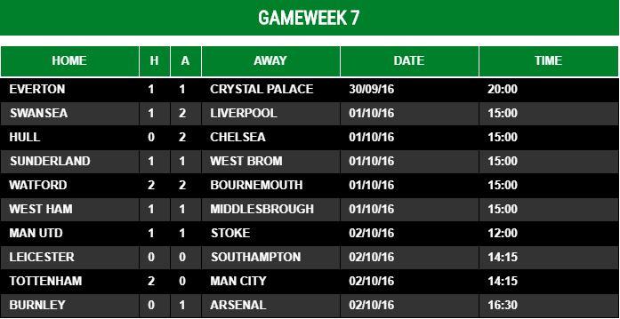 Gameweek 7 - 2016/17