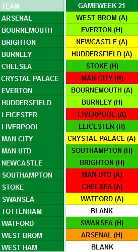 Gameweek 21 Fixtures