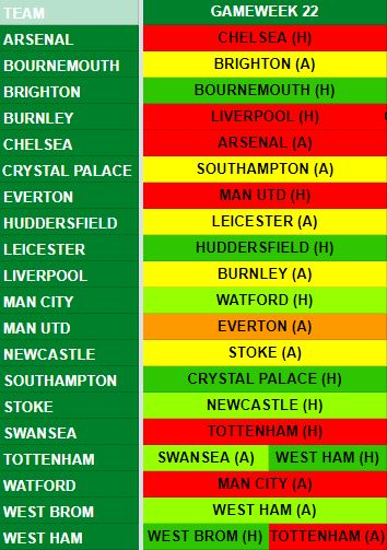 Gameweek 22 Fixtures