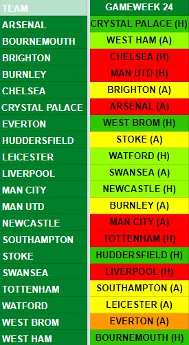 Gameweek 24 Fixtures