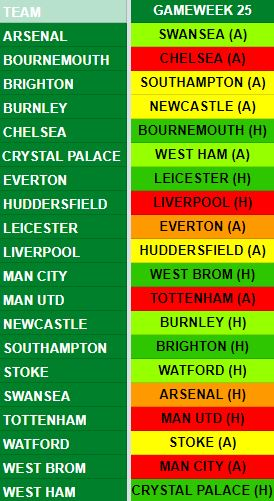 Gameweek 25 Fixtures