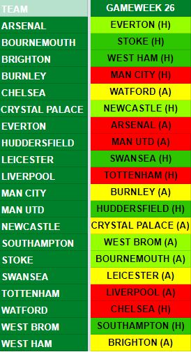 Gameweek 26 Fixtures