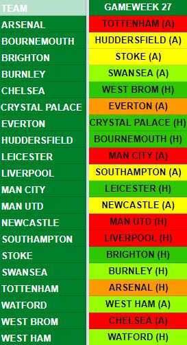 Gameweek 27 Fixtures
