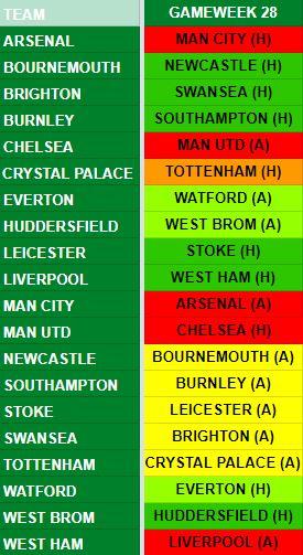 Gameweek 28 Fixtures