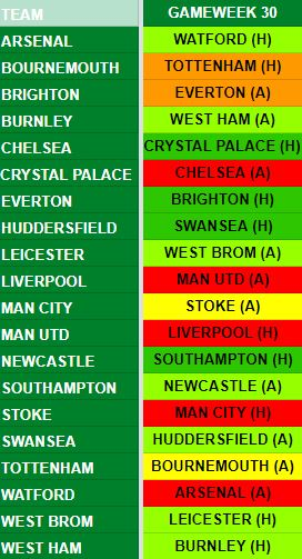 Gameweek 30 Fixtures