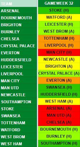 Gameweek 32 Fixtures