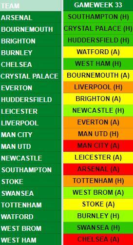 Gameweek 33 Fixtures