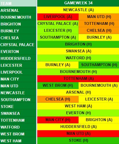Gameweek 34 Fixtures
