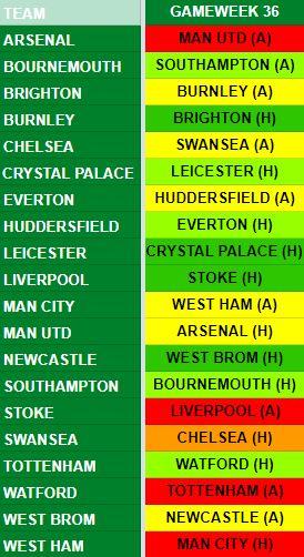 Gameweek 36 Fixtures
