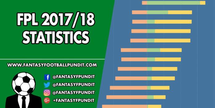 FPL 201718 Statistics