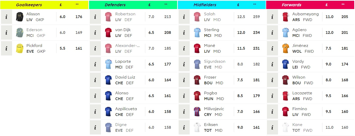 Top Point Scorers FPL 2018 19