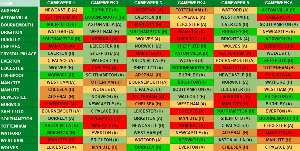 Man Utd Fixtures FPL GW1 to GW6